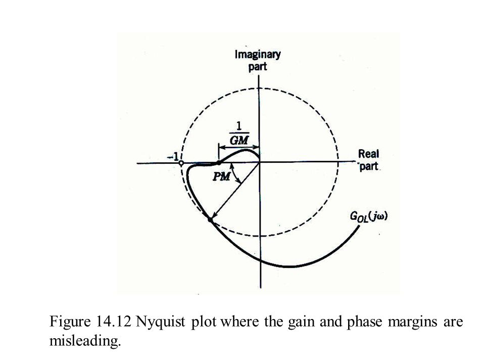 Figure 14.12 Nyquist plot where the gain and phase margins are misleading.