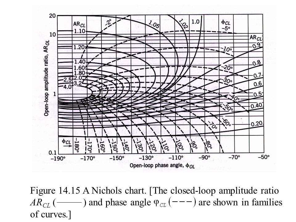 Figure 14.15 A Nichols chart. [The closed-loop amplitude ratio AR CL ( ) and phase angle are shown in families of curves.]