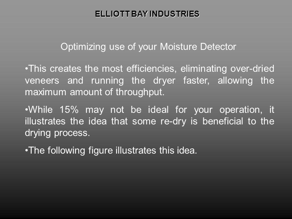 ELLIOTT BAY INDUSTRIES ELLIOTT BAY INDUSTRIES Optimizing use of your Moisture Detector This creates the most efficiencies, eliminating over-dried veneers and running the dryer faster, allowing the maximum amount of throughput.
