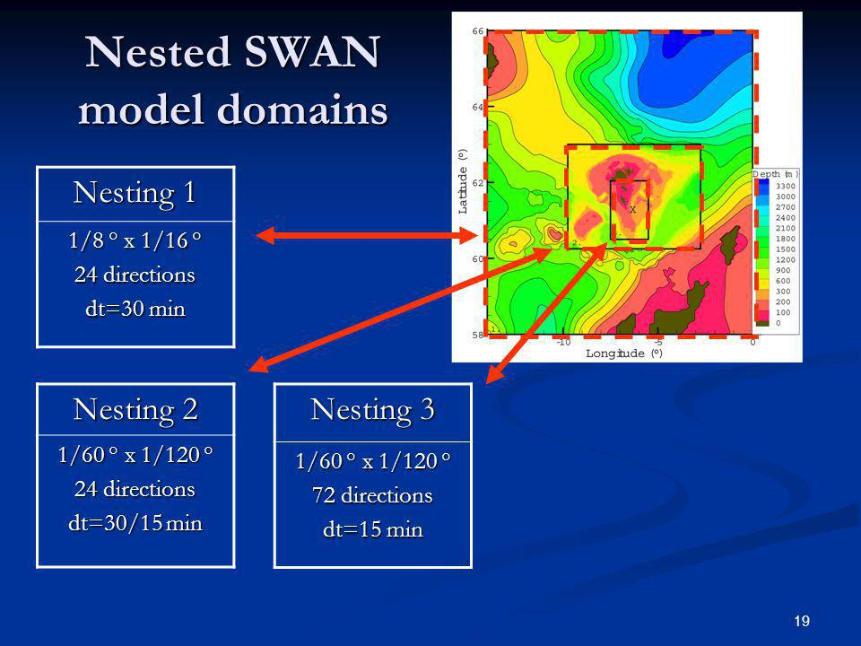 19 Nested SWAN model domains Nesting 3 1/60 ° x 1/120 ° 72 directions dt=15 min Nesting 1 1/8 ° x 1/16 ° 24 directions dt=30 min Nesting 2 1/60 ° x 1/120 ° 24 directions dt=30/15 min