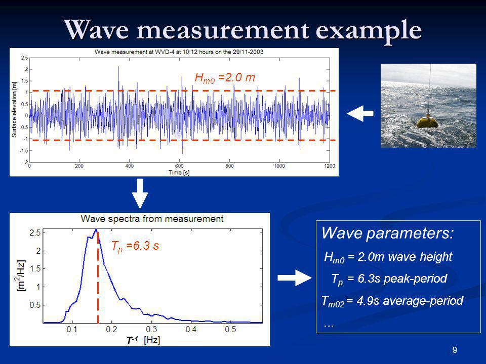 20 Different model physics/numerics Dynamics Dynamics Run type Comments1G 1.