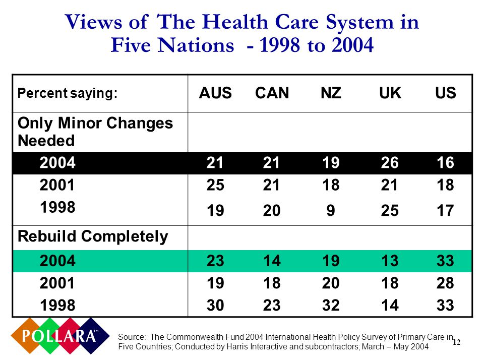 12 Views of The Health Care System in Five Nations - 1998 to 2004 Percent saying: AUSCANNZUKUS Only Minor Changes Needed 2004 21 192616 2001 2521182118 1998 192092517 Rebuild Completely 2004 2314191333 2001 1918201828 1998 3023321433 Source: The Commonwealth Fund 2004 International Health Policy Survey of Primary Care in Five Countries; Conducted by Harris Interactive and subcontractors; March – May 2004
