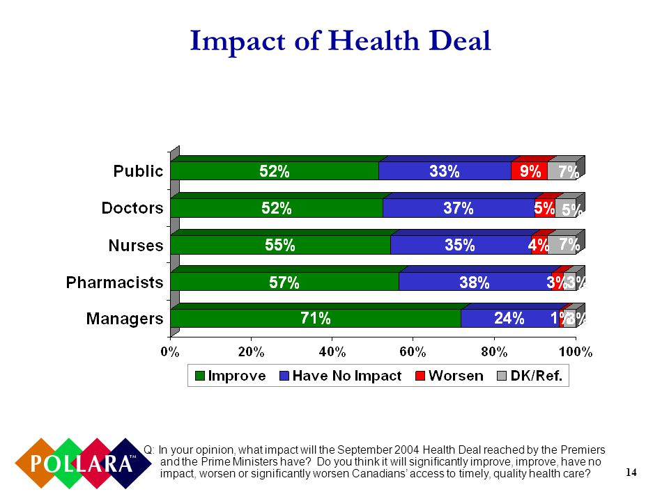 14 Impact of Health Deal Q: In your opinion, what impact will the September 2004 Health Deal reached by the Premiers and the Prime Ministers have.