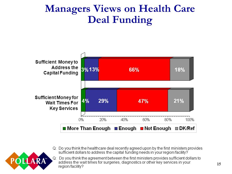 15 Managers Views on Health Care Deal Funding Sufficient Money to Address the Capital Funding Sufficient Money for Wait Times For Key Services Q:Do you think the healthcare deal recently agreed upon by the first ministers provides sufficient dollars to address the capital funding needs in your region/facility.