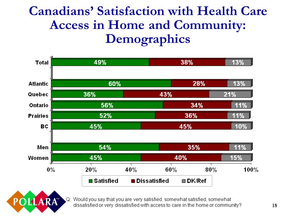 18 Canadians Satisfaction with Health Care Access in Home and Community: Demographics Q:Would you say that you are very satisfied, somewhat satisfied, somewhat dissatisfied or very dissatisfied with access to care in the home or community