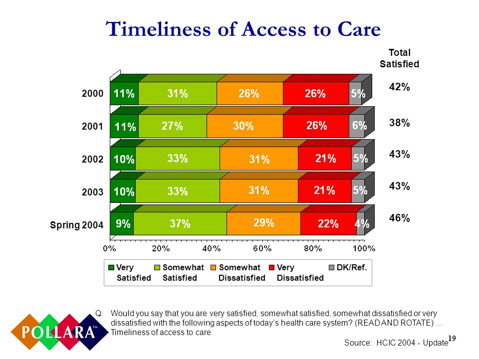 19 Timeliness of Access to Care Q:Would you say that you are very satisfied, somewhat satisfied, somewhat dissatisfied or very dissatisfied with the following aspects of todays health care system.
