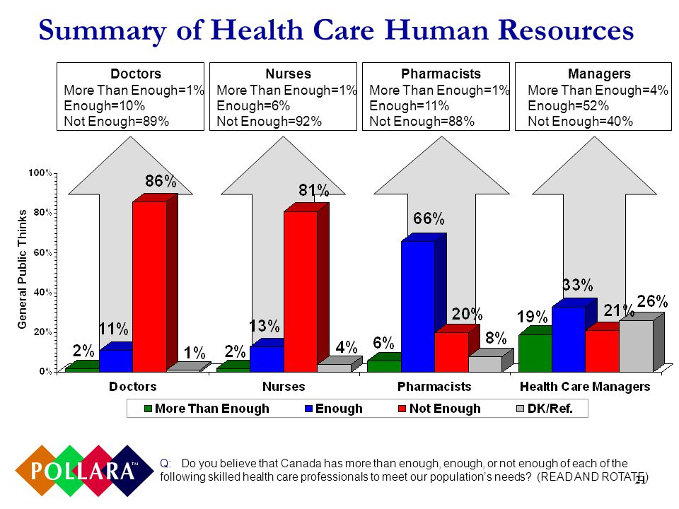 21 Summary of Health Care Human Resources Q: Do you believe that Canada has more than enough, enough, or not enough of each of the following skilled health care professionals to meet our populations needs.