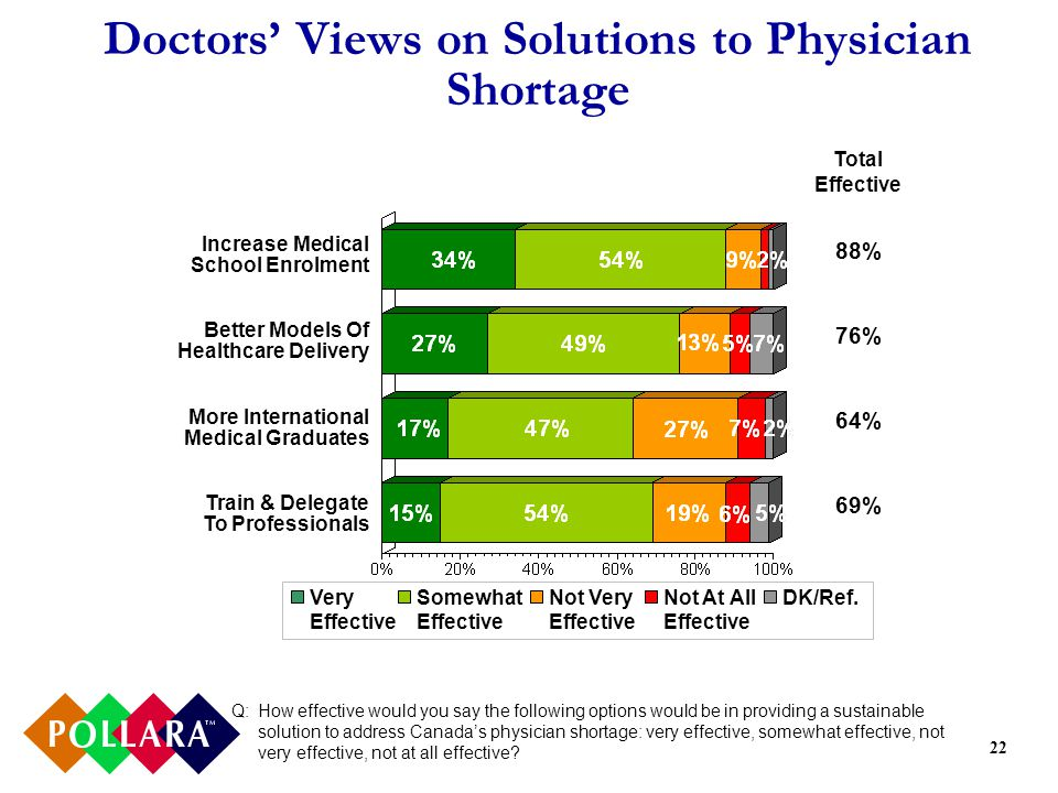 22 Doctors Views on Solutions to Physician Shortage Increase Medical School Enrolment Better Models Of Healthcare Delivery More International Medical Graduates Train & Delegate To Professionals Very Effective Somewhat Effective Not Very Effective Not At All Effective DK/Ref.