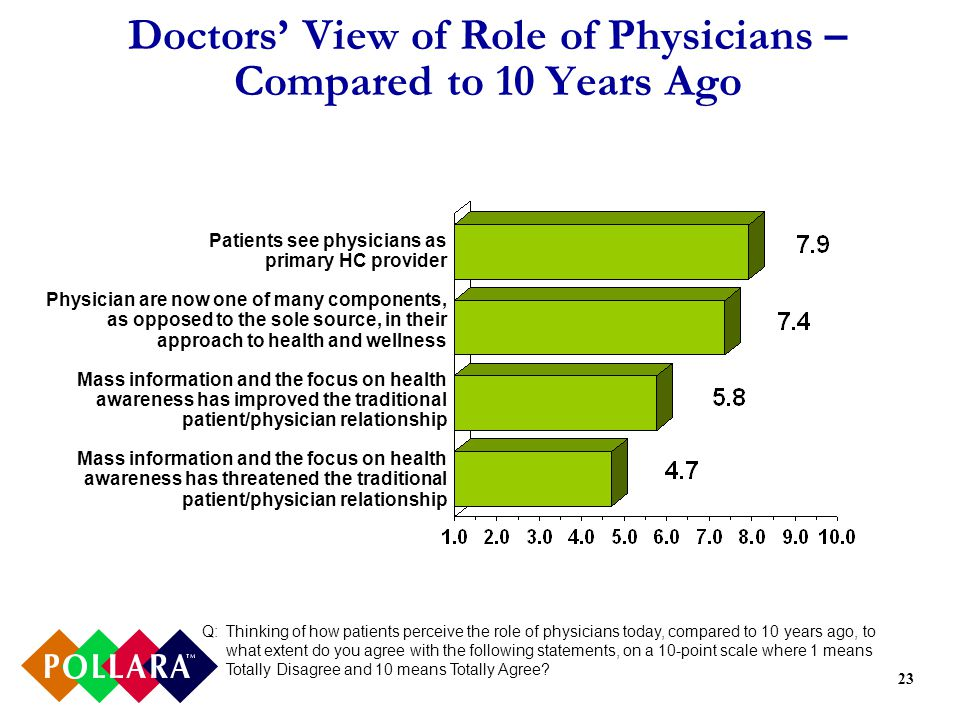 23 Doctors View of Role of Physicians – Compared to 10 Years Ago Q:Thinking of how patients perceive the role of physicians today, compared to 10 years ago, to what extent do you agree with the following statements, on a 10-point scale where 1 means Totally Disagree and 10 means Totally Agree.