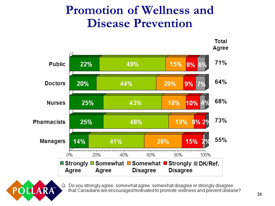 26 Promotion of Wellness and Disease Prevention Q:Do you strongly agree, somewhat agree, somewhat disagree or strongly disagree that Canadians are encouraged/motivated to promote wellness and prevent disease.