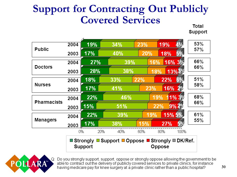30 Support for Contracting Out Publicly Covered Services Q:Do you strongly support, support, oppose or strongly oppose allowing the government to be able to contract out the delivery of publicly covered services to private clinics, for instance having medicare pay for knee surgery at a private clinic rather than a public hospital.