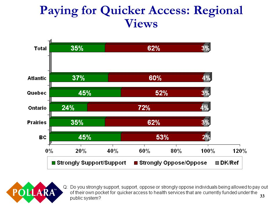 33 Paying for Quicker Access: Regional Views Q:Do you strongly support, support, oppose or strongly oppose individuals being allowed to pay out of their own pocket for quicker access to health services that are currently funded under the public system