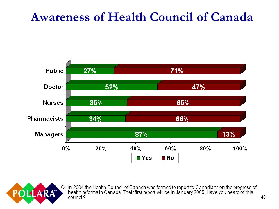 40 Awareness of Health Council of Canada Q:In 2004 the Health Council of Canada was formed to report to Canadians on the progress of health reforms in Canada.
