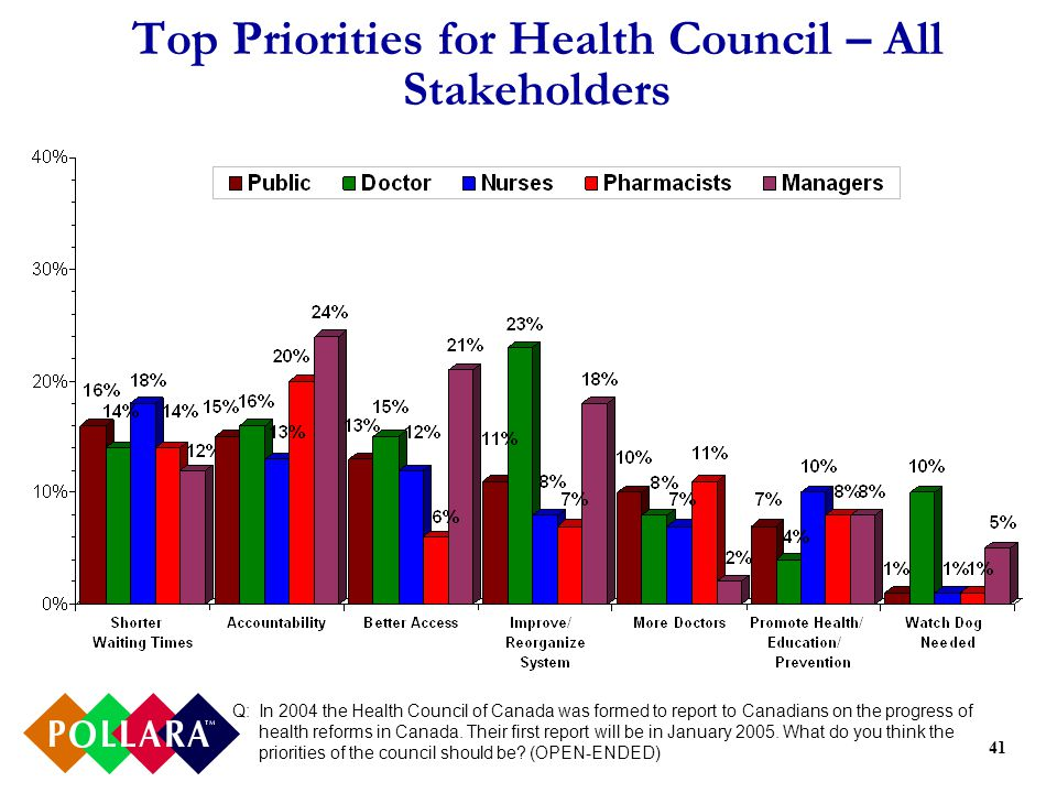 41 Top Priorities for Health Council – All Stakeholders Q:In 2004 the Health Council of Canada was formed to report to Canadians on the progress of health reforms in Canada.