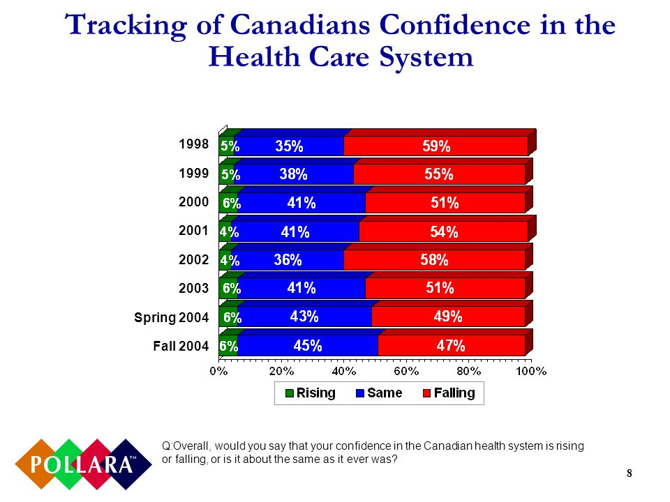 8 Tracking of Canadians Confidence in the Health Care System Q:Overall, would you say that your confidence in the Canadian health system is rising or falling, or is it about the same as it ever was.