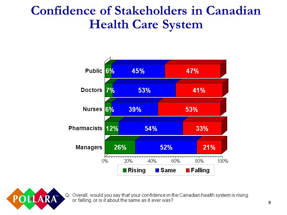 9 Confidence of Stakeholders in Canadian Health Care System Q: Overall, would you say that your confidence in the Canadian health system is rising or falling, or is it about the same as it ever was.