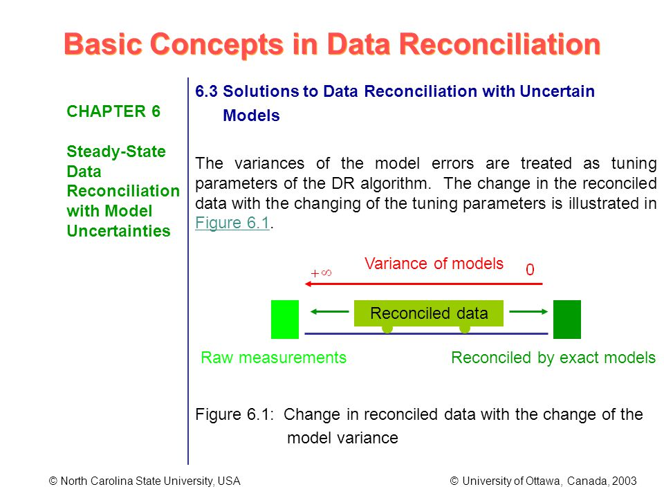 Basic Concepts in Data Reconciliation © North Carolina State University, USA © University of Ottawa, Canada, 2003 CHAPTER 6 Steady-State Data Reconciliation with Model Uncertainties 6.3 Solutions to Data Reconciliation with Uncertain Models The variances of the model errors are treated as tuning parameters of the DR algorithm.