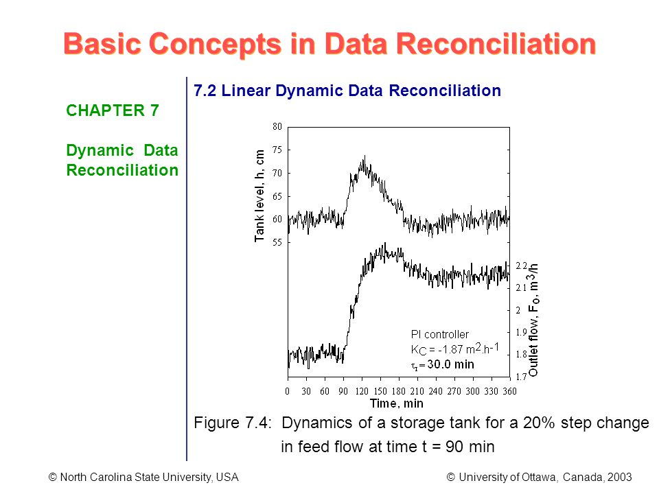 Basic Concepts in Data Reconciliation © North Carolina State University, USA © University of Ottawa, Canada, 2003 CHAPTER 7 Dynamic Data Reconciliation 7.2 Linear Dynamic Data Reconciliation Figure 7.4: Dynamics of a storage tank for a 20% step change in feed flow at time t = 90 min