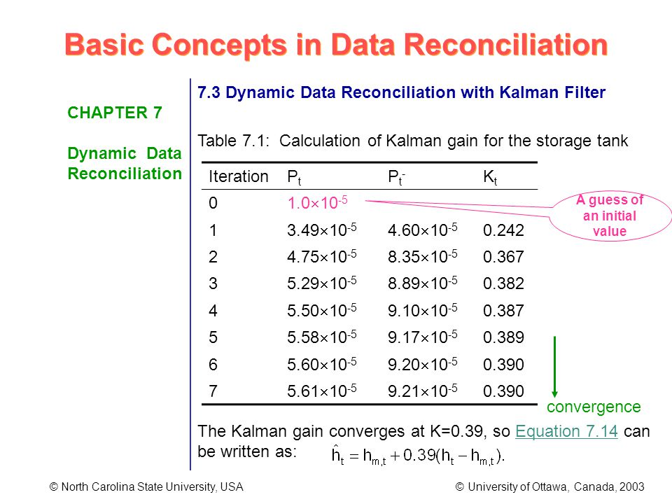 Basic Concepts in Data Reconciliation © North Carolina State University, USA © University of Ottawa, Canada, 2003 CHAPTER 7 Dynamic Data Reconciliation 7.3 Dynamic Data Reconciliation with Kalman Filter Table 7.1: Calculation of Kalman gain for the storage tank The Kalman gain converges at K=0.39, so Equation 7.14 can be written as: IterationPtPt Pt-Pt- KtKt 0 1.0 10 -5 1 3.49 10 -5 4.60 10 -5 0.242 2 4.75 10 -5 8.35 10 -5 0.367 3 5.29 10 -5 8.89 10 -5 0.382 4 5.50 10 -5 9.10 10 -5 0.387 5 5.58 10 -5 9.17 10 -5 0.389 6 5.60 10 -5 9.20 10 -5 0.390 7 5.61 10 -5 9.21 10 -5 0.390 A guess of an initial value convergence
