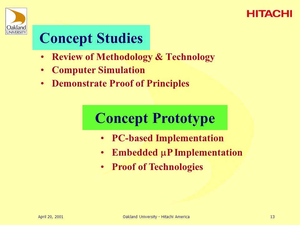 April 20, 2001Oakland University - Hitachi America12 Product Shipment Product Testing Product Tooling 6121824 mos Product Prototype Concept Prototype A typical ideal plan Quality improves … Cost increases … Time increases $50k to $500k $500k to $5 mil Concept Studies University Involvement Industry Involvement From Concept to Mechatronic Product