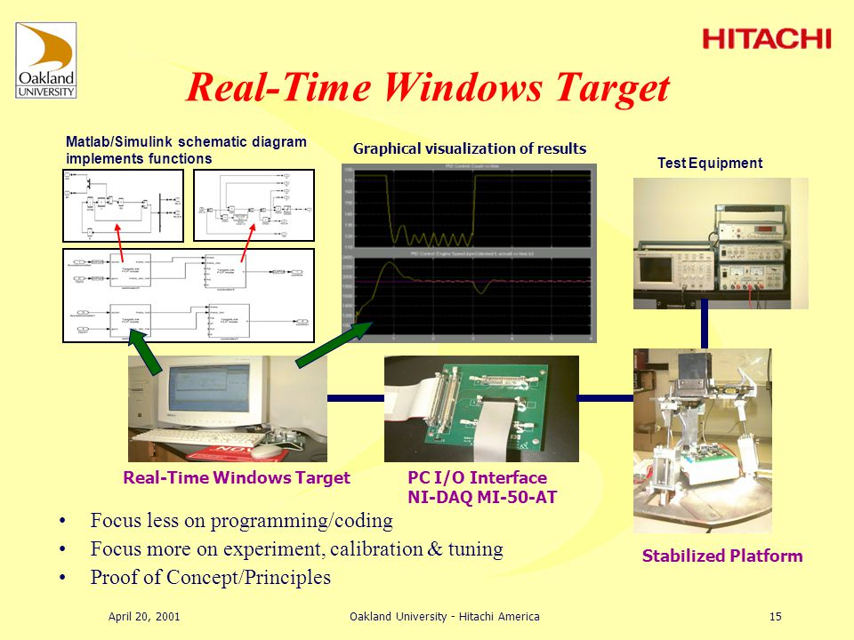 April 20, 2001Oakland University - Hitachi America14 Study of Behavioral Performance –transient, frequency, stability, nonlinearity, uncertainty PC-based Rapid Prototyping of Controller –evaluation of control scheme using high level language enhances successful implementation of sophisticated principles & algorithm –Ease of programming, parameter tuning, graphical visualization, etc.