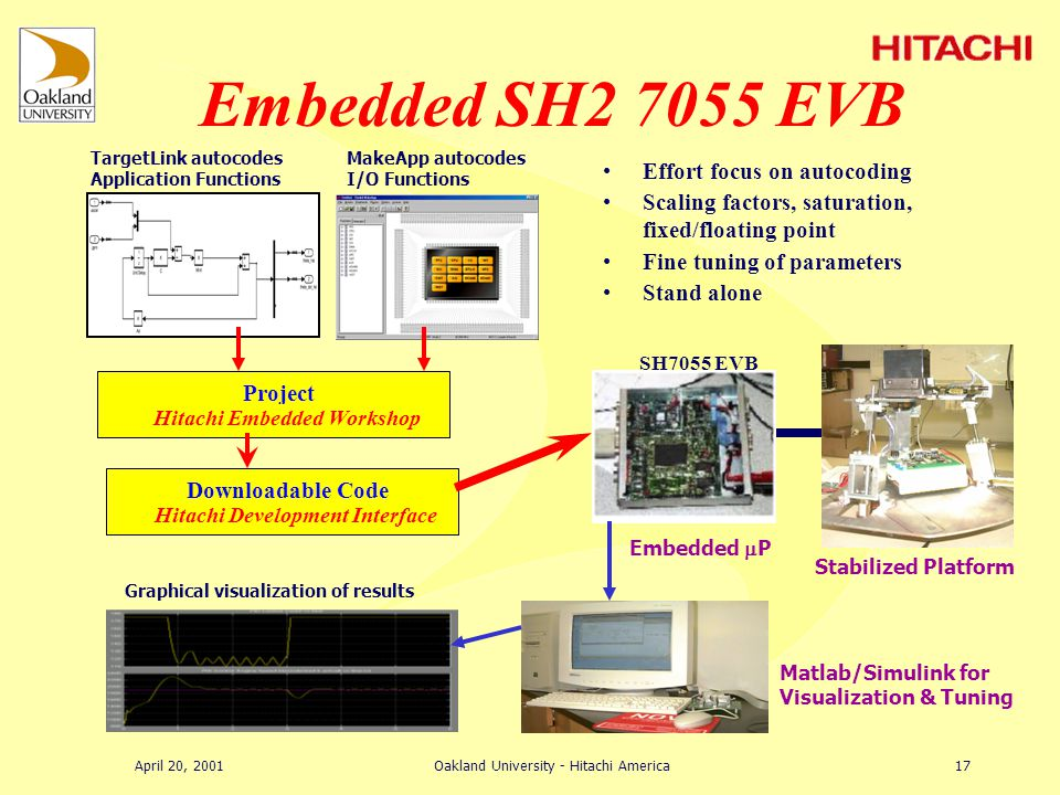 April 20, 2001Oakland University - Hitachi America16 Demonstration of Technologies –capabilities, speed, cost, size, weight, integration Rapid Prototyping of Embedded P Controller –Hardware & software development –Debugging of program, parameter tuning, etc..