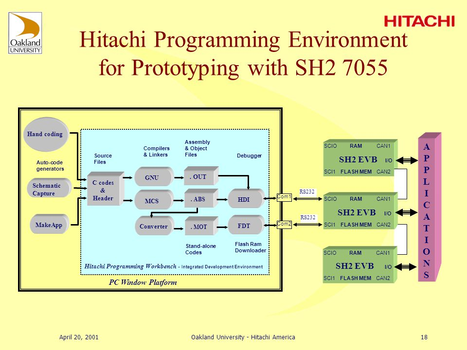April 20, 2001Oakland University - Hitachi America17 MakeApp autocodes I/O Functions TargetLink autocodes Application Functions Embedded SH2 7055 EVB Project Hitachi Embedded Workshop Downloadable Code Hitachi Development Interface Embedded P Stabilized Platform SH7055 EVB Matlab/Simulink for Visualization & Tuning Graphical visualization of results Effort focus on autocoding Scaling factors, saturation, fixed/floating point Fine tuning of parameters Stand alone