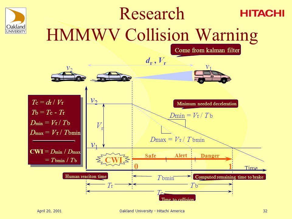 April 20, 2001Oakland University - Hitachi America31 Research HMMWV Collision Warning i X k+1 = A i X k + i W k i x k = C i X k + i V k i X 0|-1 = [ 0