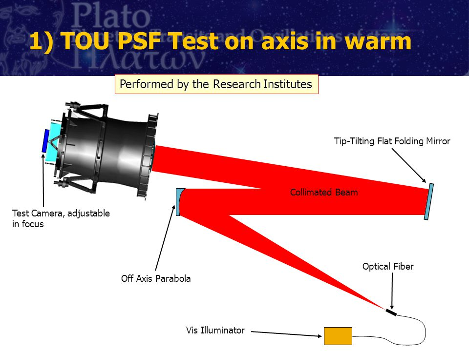 1) TOU PSF Test on axis in warm Vis Illuminator Optical Fiber Off Axis Parabola Collimated Beam Tip-Tilting Flat Folding Mirror Test Camera, adjustable in focus Performed by the Research Institutes
