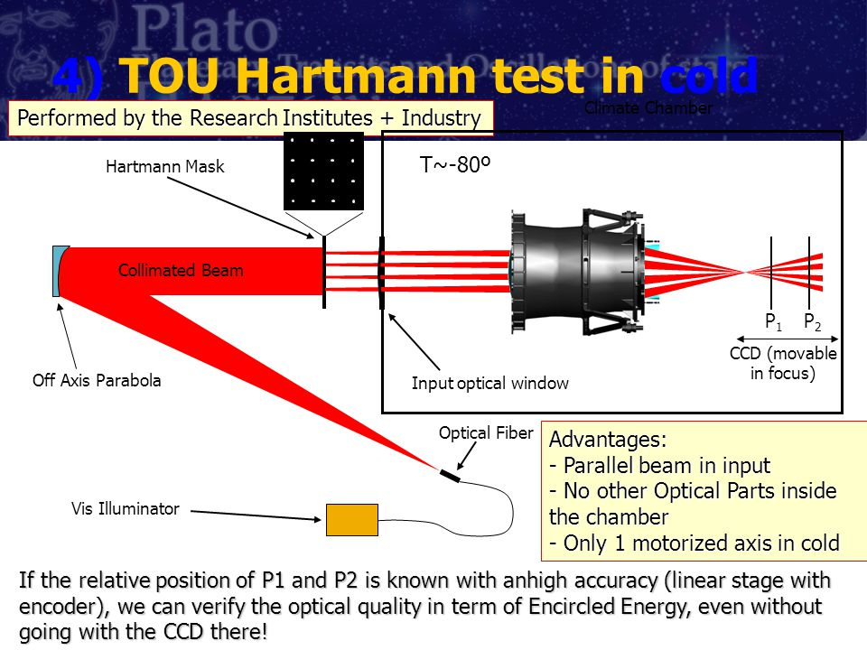 4) TOU Hartmann test in cold If the relative position of P1 and P2 is known with anhigh accuracy (linear stage with encoder), we can verify the optical quality in term of Encircled Energy, even without going with the CCD there.