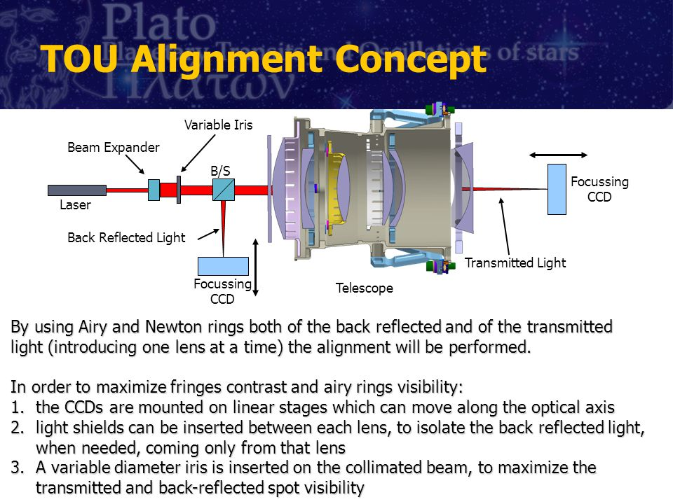 TOU Alignment Concept By using Airy and Newton rings both of the back reflected and of the transmitted light (introducing one lens at a time) the alignment will be performed.