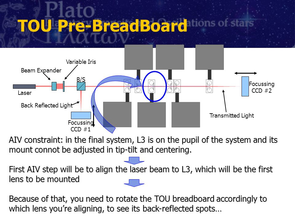 TOU Pre-BreadBoard Laser Beam Expander Variable Iris B/S Back Reflected Light Transmitted Light Focussing CCD #1 Focussing CCD #2 AIV constraint: in the final system, L3 is on the pupil of the system and its mount connot be adjusted in tip-tilt and centering.
