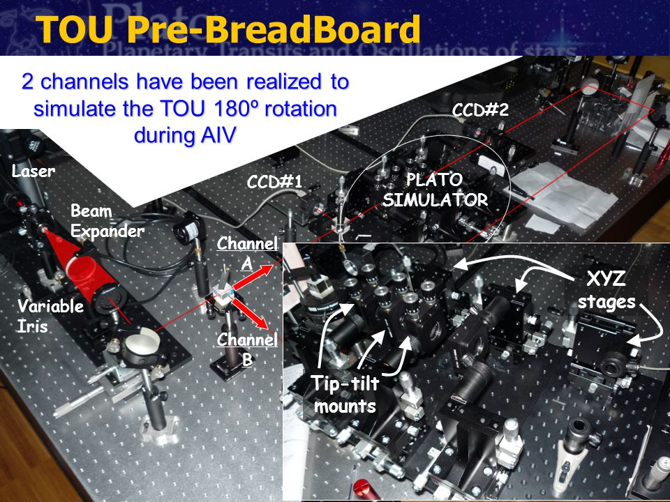 Laser Beam Expander Variable Iris CCD#1 CCD#2 PLATO SIMULATOR Channel A Channel B 2 channels have been realized to simulate the TOU 180º rotation duri