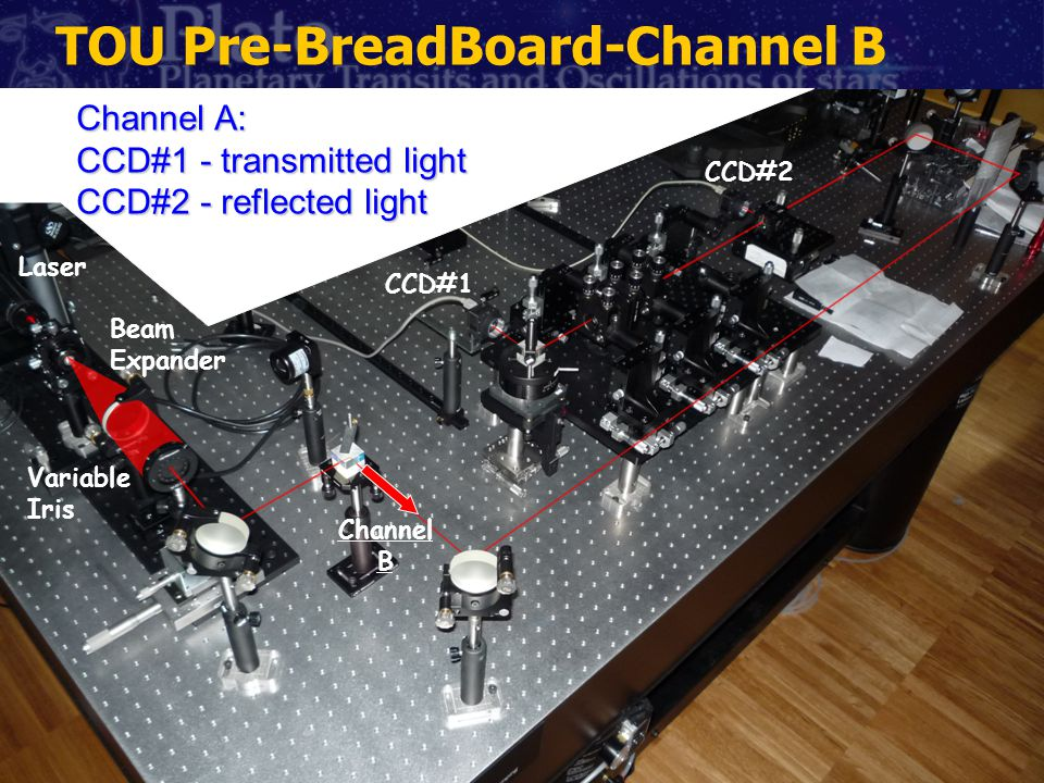 Laser Beam Expander Variable Iris CCD#1 CCD#2 Channel B Channel A: CCD#1 - transmitted light CCD#2 - reflected light TOU Pre-BreadBoard-Channel B