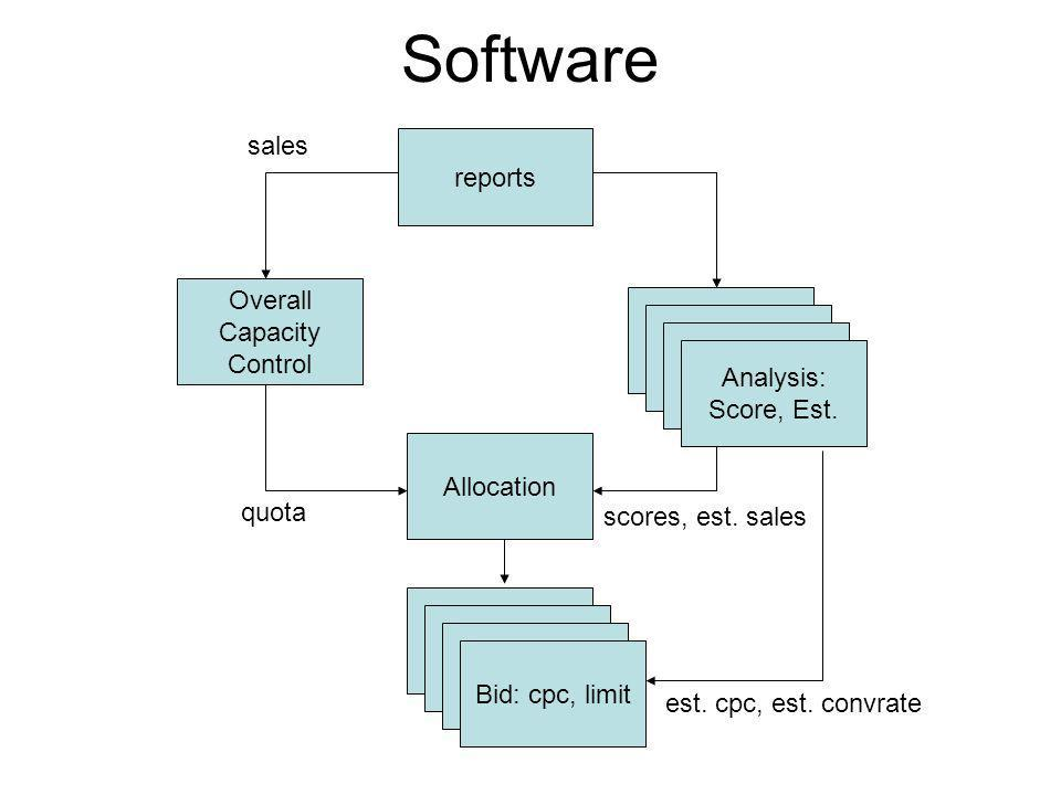 Software reports Overall Capacity Control Analysis sales Analysis Analysis: Score, Est.