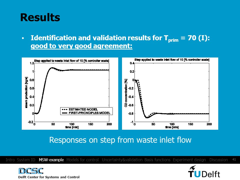 Delft Center for Systems and Control 41 Results Identification and validation results for T prim = 70 (I): good to very good agreement: Responses on step from waste inlet flow Intro System ID MSW-example Models for control Uncertainty&validation Basis functions Experiment design Discussion