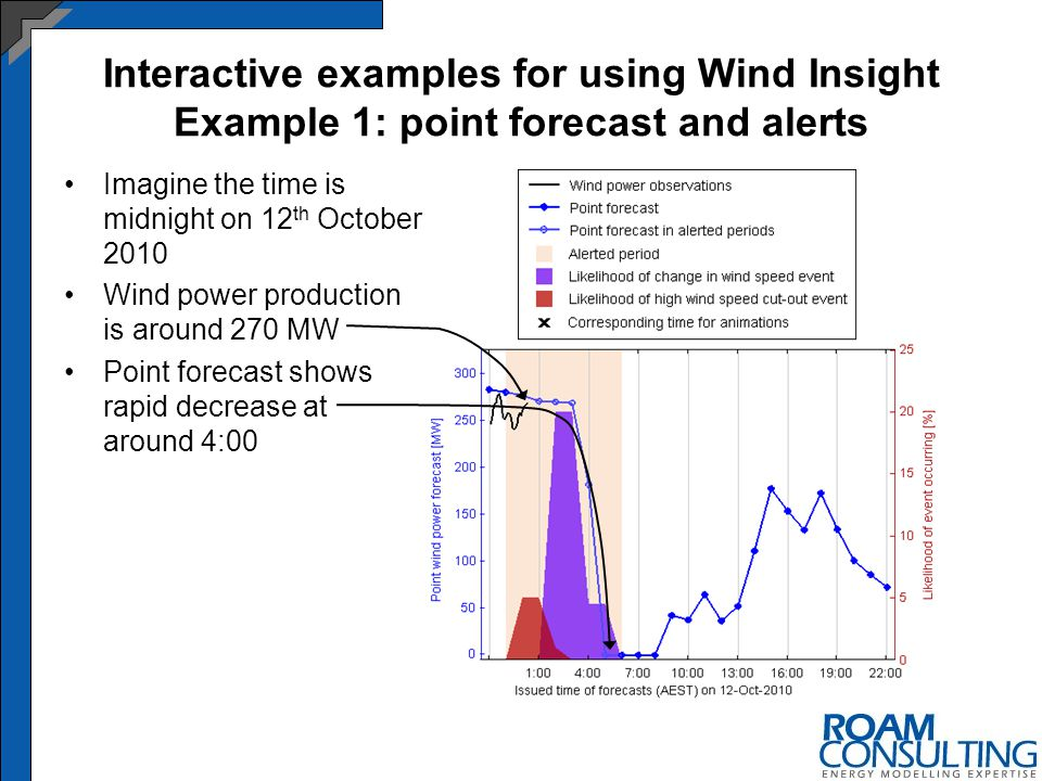 Interactive examples for using Wind Insight Example 1: point forecast and alerts Imagine the time is midnight on 12 th October 2010 Wind power production is around 270 MW Point forecast shows rapid decrease at around 4:00