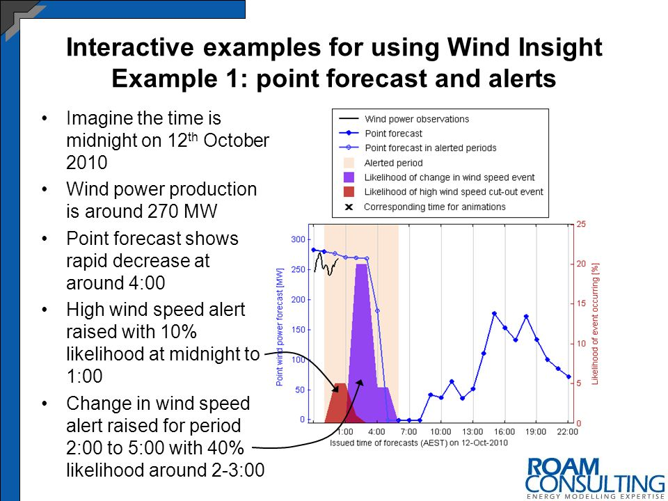 Interactive examples for using Wind Insight Example 1: point forecast and alerts Imagine the time is midnight on 12 th October 2010 Wind power production is around 270 MW Point forecast shows rapid decrease at around 4:00 High wind speed alert raised with 10% likelihood at midnight to 1:00 Change in wind speed alert raised for period 2:00 to 5:00 with 40% likelihood around 2-3:00