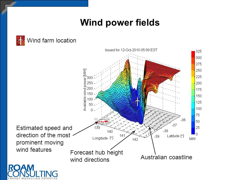 Wind power fields Estimated speed and direction of the most prominent moving wind features Australian coastline Forecast hub height wind directions Wind farm location