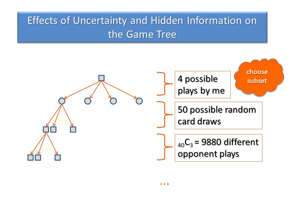 Effects of Uncertainty and Hidden Information on the Game Tree 4 possible plays by me 50 possible random card draws 40 C 3 = 9880 different opponent plays...