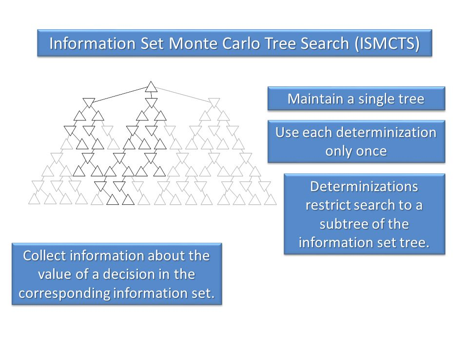 Information Set Monte Carlo Tree Search (ISMCTS) Collect information about the value of a decision in the corresponding information set.