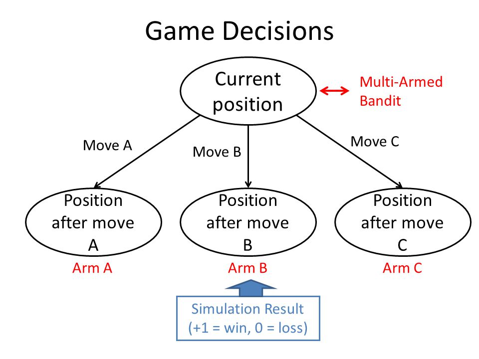 Game Decisions Current position Position after move A Position after move B Position after move C Move A Move B Move C Simulation Result (+1 = win, 0 = loss) Multi-Armed Bandit Arm AArm CArm B