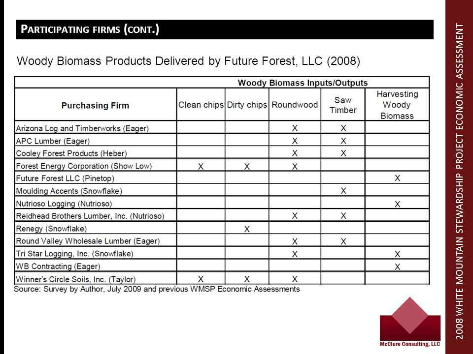 P ARTICIPATING FIRMS ( CONT.) Woody Biomass Products Delivered by Future Forest, LLC (2008) 2008 WHITE MOUNTAIN STEWARDSHIP PROJECT ECONOMIC ASSESSMENT