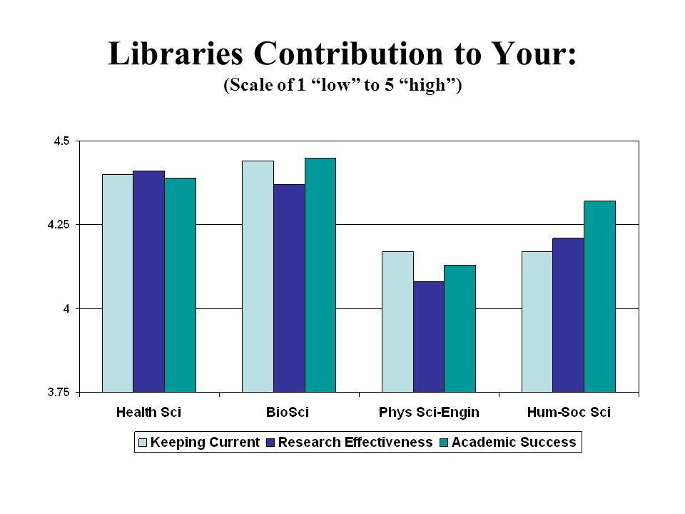 Libraries Contribution to Your: (Scale of 1 low to 5 high)