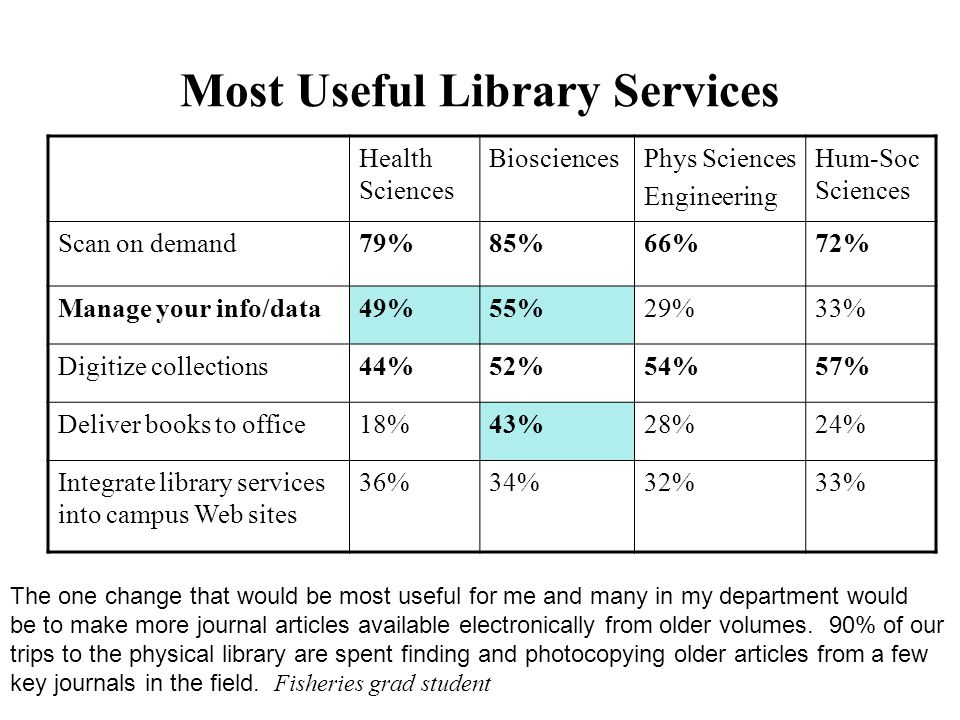 Most Useful Library Services Health Sciences BiosciencesPhys Sciences Engineering Hum-Soc Sciences Scan on demand79%85%66%72% Manage your info/data49%55%29%33% Digitize collections44%52%54%57% Deliver books to office18%43%28%24% Integrate library services into campus Web sites 36%34%32%33% The one change that would be most useful for me and many in my department would be to make more journal articles available electronically from older volumes.