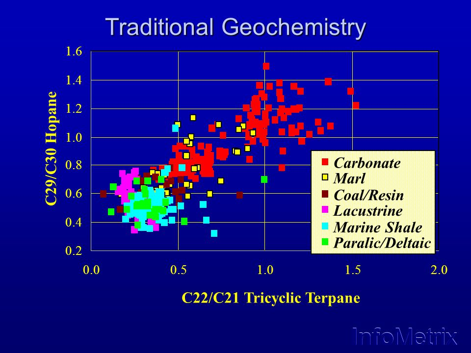 InfoMetrix Traditional Geochemistry 0.2 0.4 0.6 0.8 1.0 1.2 1.4 1.6 0.00.51.01.52.0 C22/C21 Tricyclic Terpane C29/C30 Hopane Carbonate Marl Coal/Resin