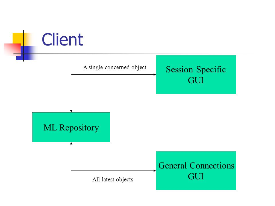 Client Session Specific GUI General Connections GUI A single concerned object ML Repository All latest objects