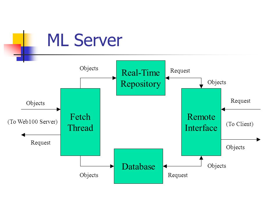 ML Server Real-Time Repository Fetch Thread Request Objects (To Web100 Server) Database Remote Interface (To Client) Request Objects Request