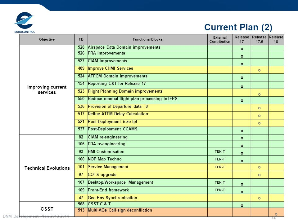 DNM Development Plan 2013-2014 12 Current Plan (2) ObjectiveFBFunctional Blocks External Contribution Release 17 Release 17.5 Release 18 Improving current services 528Airspace Data Domain improvements o 526FRA Improvements o 527CIAM Improvements o 489Improve CHMI Services o 524ATFCM Domain improvements o 154Reporting C&T for Release 17 o 523Flight Planning Domain improvements o 550Reduce manual flight plan processing in IFPS o 536Provision of Departure data - 8 o 517Refine ATFM Delay Calculation o 521Post-Deployment icao fpl o 537Post-Deployment CCAMS o Technical Evolutions 82CIAM re-engineering o 106FRA re-engineering o 93HMI Customisation TEN-T o 100NOP Map Techno TEN-T o 101Service Management TEN-T o 97COTS upgrade o 107Desktop/Workspace Management TEN-T o 109Front-End framework TEN-T o 47Geo Env Synchronisation o CSST 568CSST C & T o 513Multi-AOs Call-sign deconfliction o