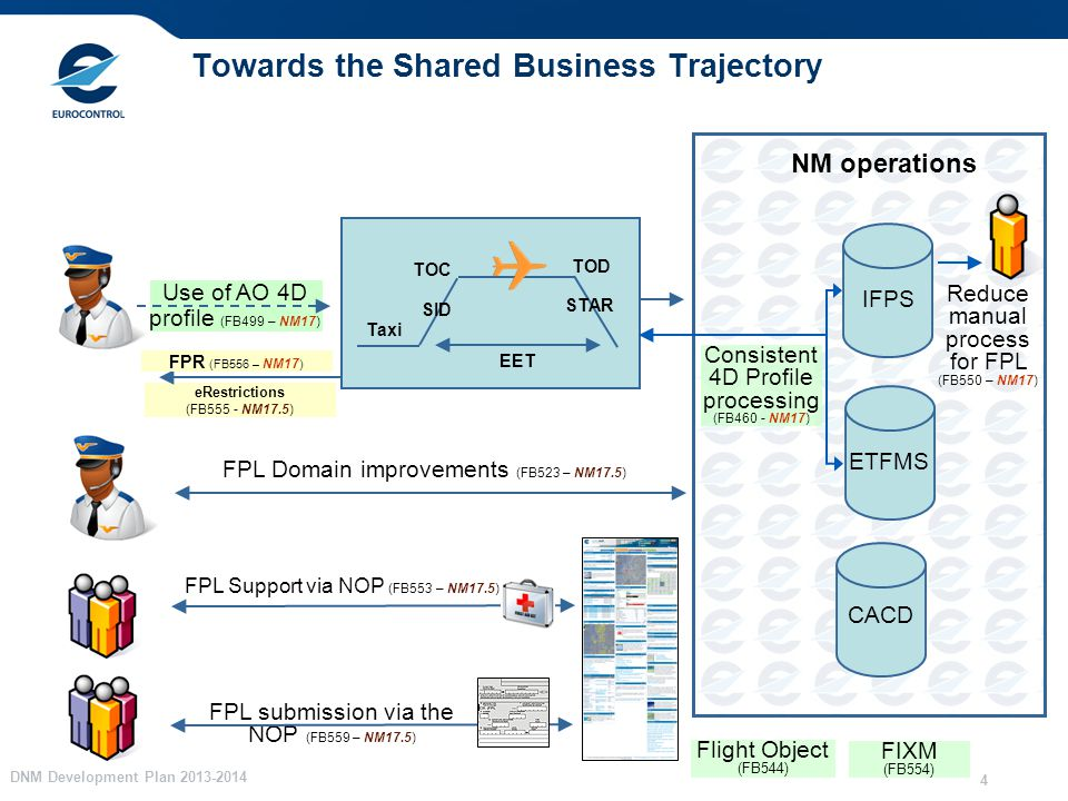 DNM Development Plan Use of AO 4D profile (FB499 – NM17) Towards the Shared Business Trajectory NM operations Taxi SID STAR TOC TOD eRestrictions (FB555 - NM17.5) Consistent 4D Profile processing (FB460 - NM17) FPL Domain improvements (FB523 – NM17.5) FPL Support via NOP (FB553 – NM17.5) ETFMS CACD EET FPL submission via the NOP (FB559 – NM17.5) IFPS Reduce manual process for FPL (FB550 – NM17) FIXM (FB554) Flight Object (FB544) FPR (FB556 – NM17 )